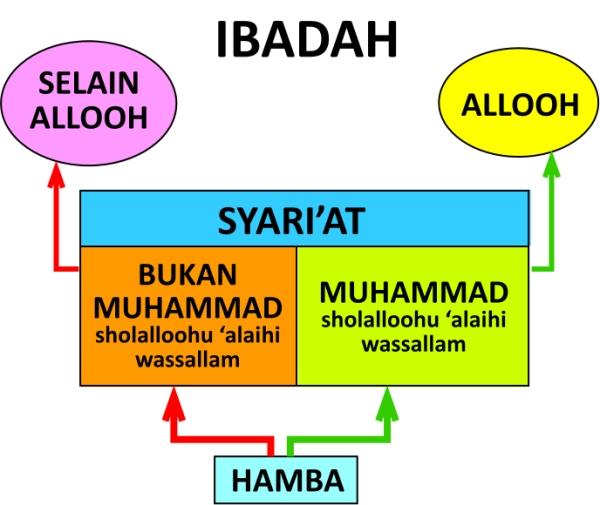 al-bidah-jenis-macam-sejarah-kemunculannya-2