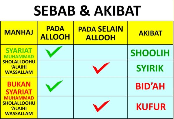 al-bidah-jenis-macam-sejarah-kemunculannya-3
