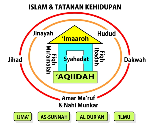 Bagan Islam & Tatanan Kehidupan SMALL