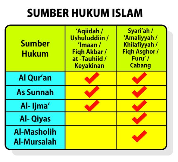 Bagan Sumber Hukum Islam SMALL